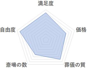 東京葬儀 グラフ
